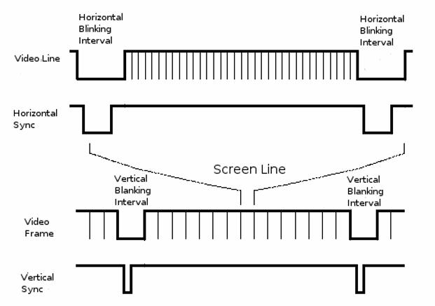 VGA Zaman Diyagramı